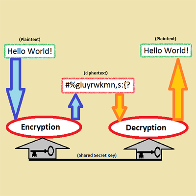 encryptie By Dev-NJITWILL - Own work, Public Domain, https://commons.wikimedia.org/w/index.php?curid=12134210