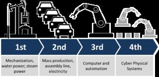 Weg naar Industrie 4.0
